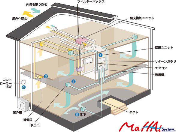 マッハシステムの構造